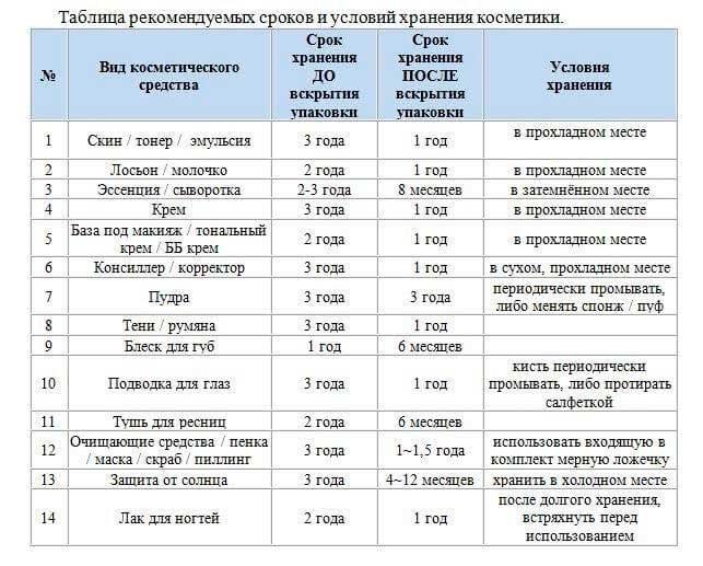 Как определить и проверить срок годности косметики